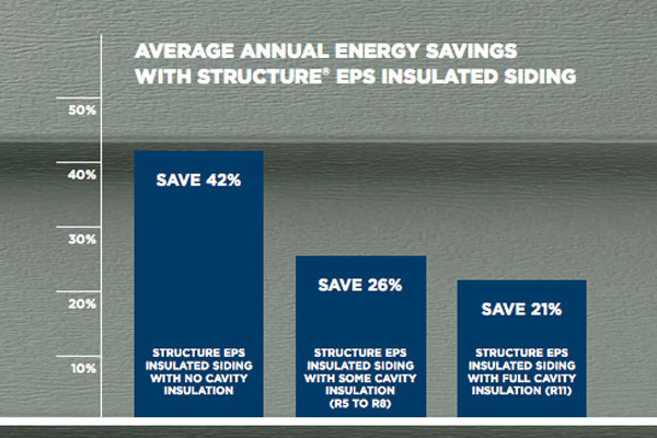 Energy Savings with Siding & More Siding